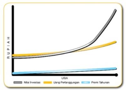 INVESTRA LINK Premi Berkala dengan Inflation Link.