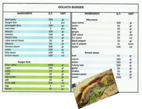 Bahan-bahan dan resep 'Goliath Burger'. (dok. pribadi)